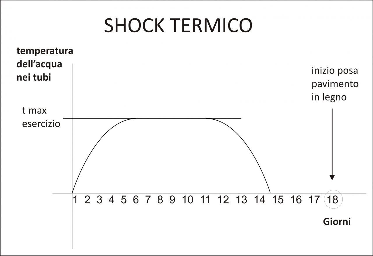 Temperatura Caldaia Impianto A Pavimento impianto a pavimento e shock termico | fratelli pellizzari