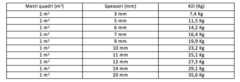 Quanto pesano le piastrelle fratelli pellizzari for Calcolo metri quadri commerciali