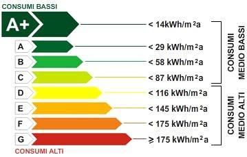 Negozio condizionatori vicenza fornitura e installazione for Climatizzatori classe energetica a