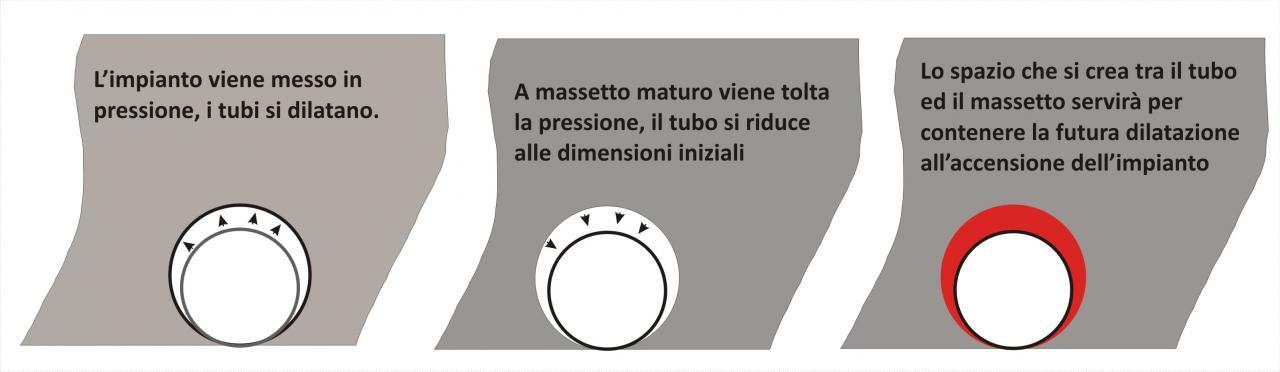 Il massetto su impianto di riscaldamento a pavimento o for Quali tubi utilizzare per l impianto idraulico