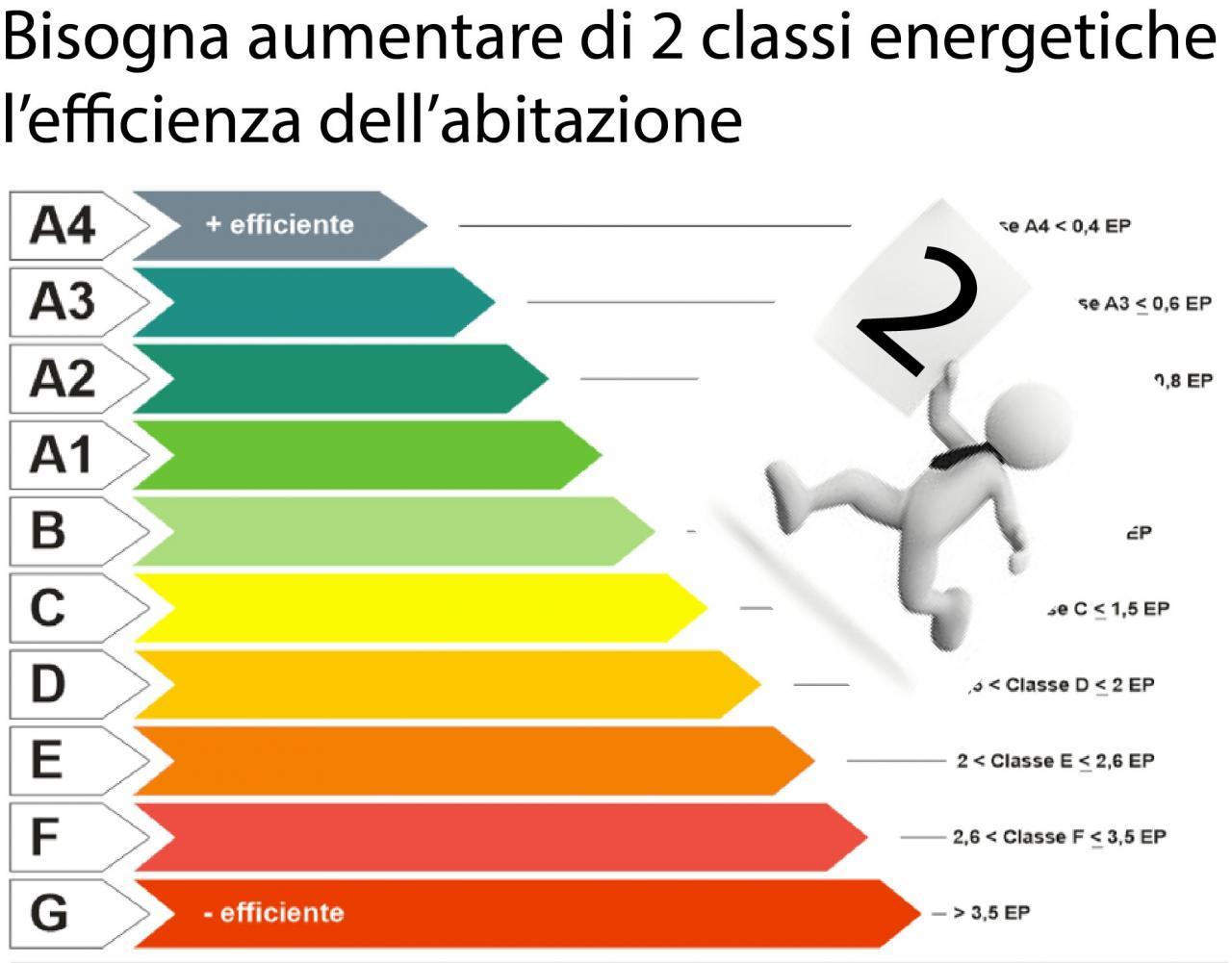 indispensabile il salto delle due classi energetiche