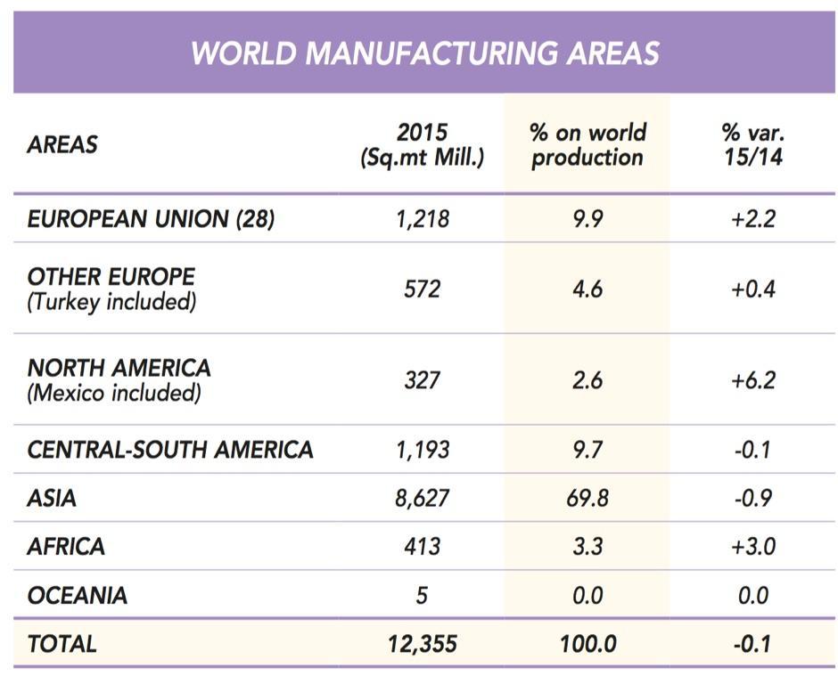 Le piastrelle in ceramica statistiche del settore - Produttori di piastrelle ...