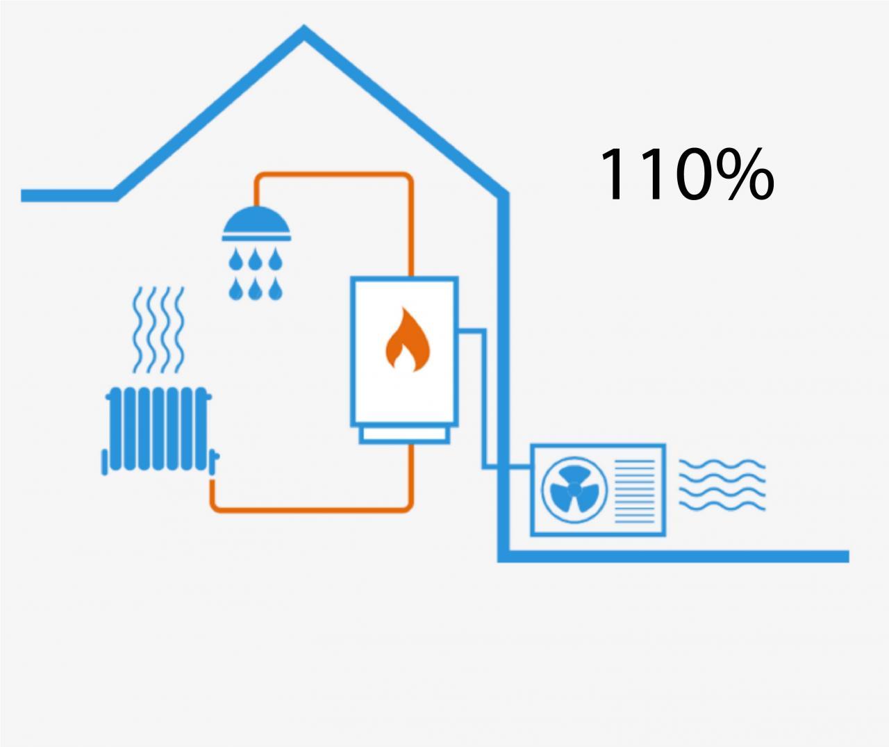 pompa di calore ed ecobonus 110%