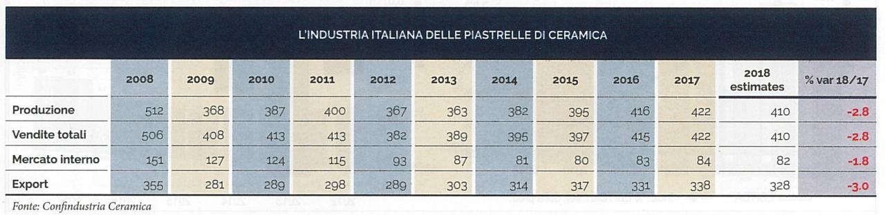 Produzione Ceramica In Italia.Le Piastrelle Statistiche E Principali Produttori