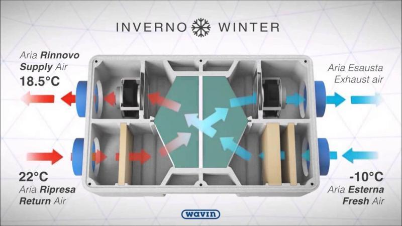 Ventilazione meccanica in casa 12.000 litri di aria respirata