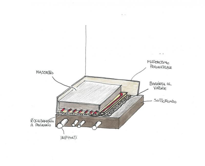 Il massetto su impianto di riscaldamento a pavimento o massetto ...