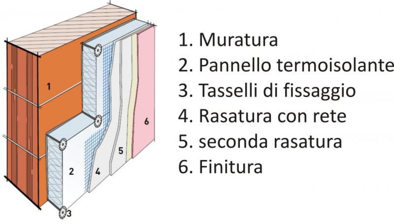 immagine cappotto termico interno su muratura